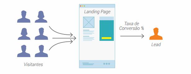 landing-page-conversão-lead